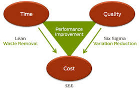 Lean & Six Sigma. Våra konsulter på sb development har bred internationell erfarenhet inom Lean Six Sigma