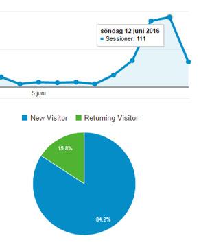Söndag 12 juni hade vi hela 111 besökare på vår Hemsidan. 15.8 % var återkommande besökare.