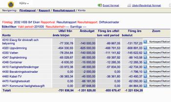 HSB Brf Eken driftkostnader tom Maj 2010