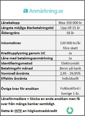 Samla lån och krediter hos Anmärkning