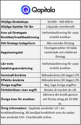 Checkkredit online för företag Qapitala