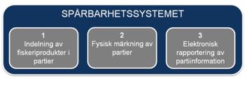 Spårbarhetssystemet innefattar indelning av fiskeriprodukter i partier, fysisk märkning av partier samt den informationsöverföring som ska ske mellan företagen via det centrala IT-system som tillhanda