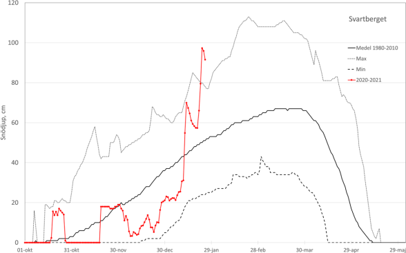 Snow depth (cm) over a season at Svartberget. The red line shows this season. The dashed line is the the minimum, the black line is the average and the dotted line the maximum for the period 1980-2010.