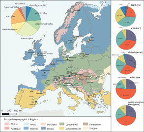 Map illustrating the geographical distribution of sampling sites in Europe. Distribution between different lake types and the characteristics of the lakes is shown as a pie chart.