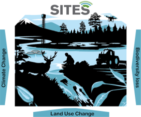 SITES enables multi-disciplinary and integrative research on terrestrial and aquatic ecosystems, including long-term effects of land use change, climate change, biodiversity loss.