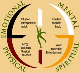 Livets Hjul, som jag ser det. Alla delar har sin givna plats och behöver vara i balans, för att vi ska må bra. En enorm potential som går att utveckla under hela livet.