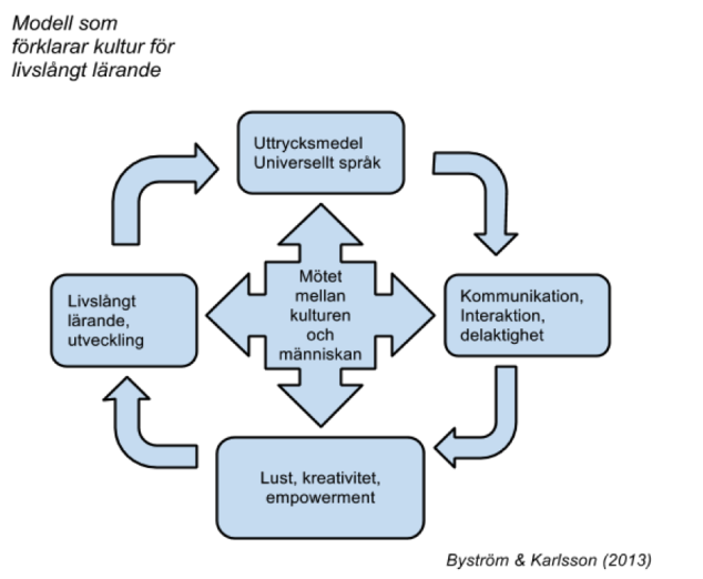 Modell som förklarar kultur för livslångt lärande: mötet mellan kulturen och människan.
