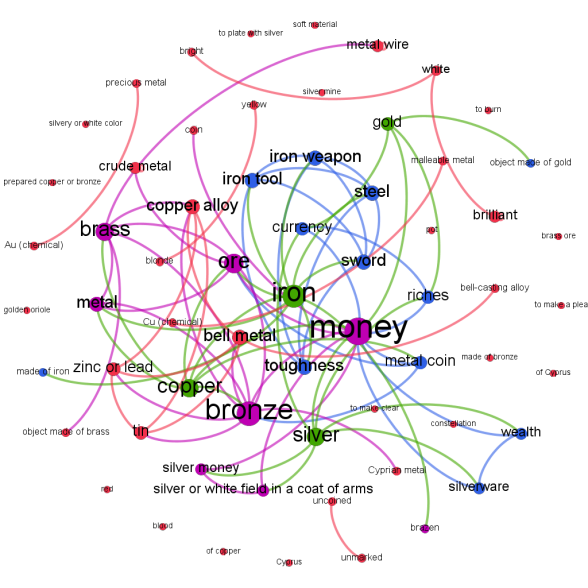 Semantic network of colexifications (blue) and coetymologizations (red) or both (purple) of Indo-European metallurgy words (green). Graph by Niklas Johansson.
