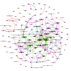 Network of colexifications (blue), meaning changes (red) and colexifications/meaning changes (purple) of the etymologies for the core concepts (green) AXLE, HUB, WHEEL, and WAGON in Indo-European. Graph by Niklas Johansson.