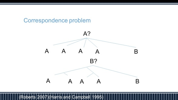 Representation of the correspondence problem. In the figure at the top, A is more likely than B, but in the figure below, B is more likely, despite A being more frequent. This principle is applied by evolutionary methods.