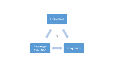 What is the relation between universal patterns, frequency of words and forms, and language evolution and change? This is a question that is very little researched.