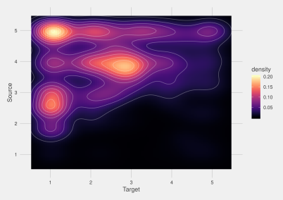 Heatmap of frequency of source and target language of loan events in our data, defined by language power and population size (from 1-5). Graph  by Johan Frid.