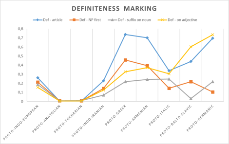Probability levels of different types of definiteness marking in protolanguages, based on an evolutoinary test using the data of the DiACL database.
