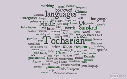 Wordcloud of the texts from the blogposts of spring 2019.