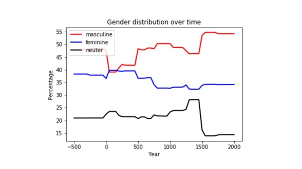 Timeline of gender distribution in the lexical dataset (by Briana Van Epps).