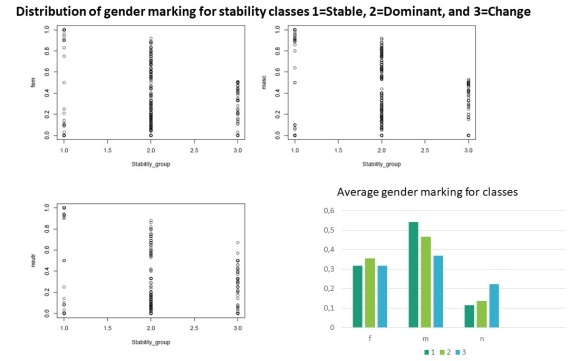 Distributions of the genders masculine, feminine and neuter for the classes stable (<90% same gender), dominant (90-50% same gender) and change (<50% same gender)