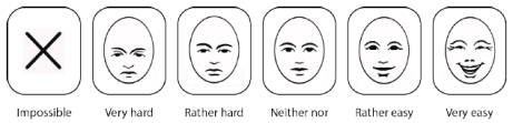 "Image description: A six point assessment scale stretching from ""Impossible"" to ""Very Easy"".  Each option is presented with a text and an accompanying image of a facial expression."