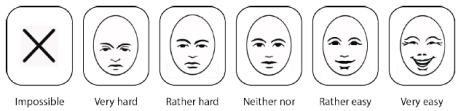 """Syn-tolkning: En sex-punktig bedömningsskala som sträcker sig från """"Omöjligt"""" till """"Väldigt lätt"""". Varje alternativ presenteras med en text och en tillhörande bild av ett ansiktsuttryck."""