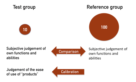 "Image description: A description of the correlation between the test group and the reference group. The text ""Test group"" is followed by a red circle with the number 10 inside. Next to it is the text ""Reference group"" which is followed by a red circle with the number 100 inside. Underneath, a red two-sided arrow with the text ""Comparison""  is placed between two identical texts  reading ""Subjective judgement of own functions and abilities"". Underneath that is another red arrow with the text ""Calibration"" , pointing towards the text ""Judgement of ease of use of products""."