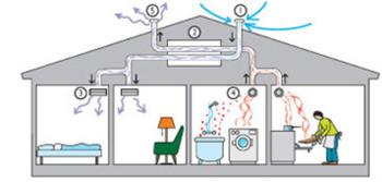 Ventilationsrengöring och ventilationsrensning i Stockholm
