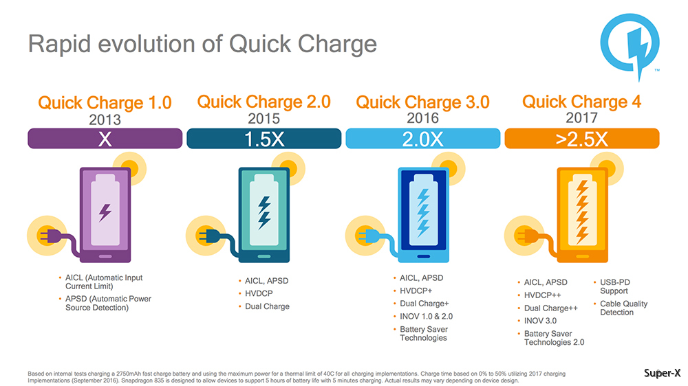 Qualcomm_Quick_Charge_4-History