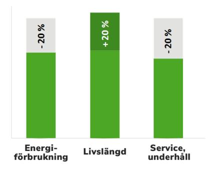 Siffrorna ovan är endast ett exempel, och kan variera mellan olika installationer/ värmepumpsmodeller