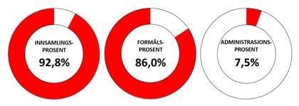 92,8 % av alle midlene Casas da Noruega samler inn tilfaller organisasjonen. De resterende 7,2 % er kostnader vi har ved å samle inn penger