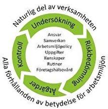 Systematiskt arbetsmiljöarbete - FYSERG