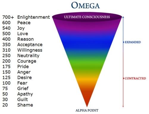 Hertz (frekvens) på vilken olika känslor vibrerar.  En hertz är en svängning och siffrorna anger svängningar per sekund.