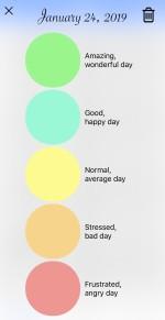 App Year in Pixels, Hur mår du idag?