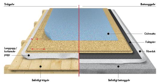 limma trägolv på betong