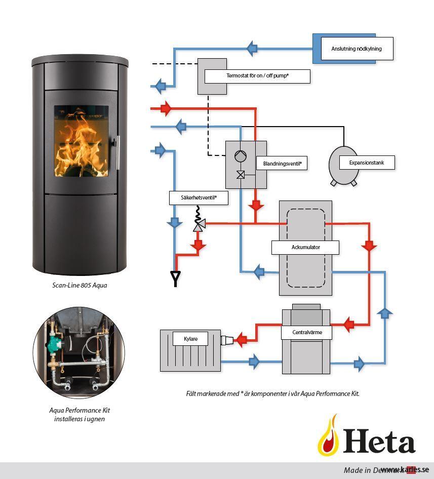 Inredning vattenmantlad : AQUA PERFORMANCE KIT till vattenmantlad HETA braskamin AQUA 800 ...