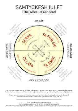 Samtyckeshjulet (The Wheel of Consent®)