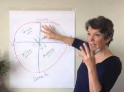 Betty Martin founder of the Wheel of Consent®