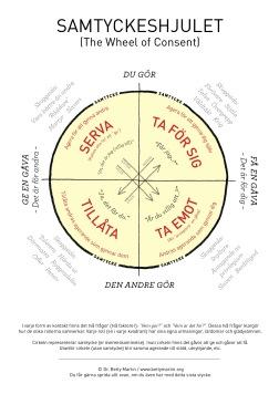 Samtyckeshjulet (The Wheel of Consent)