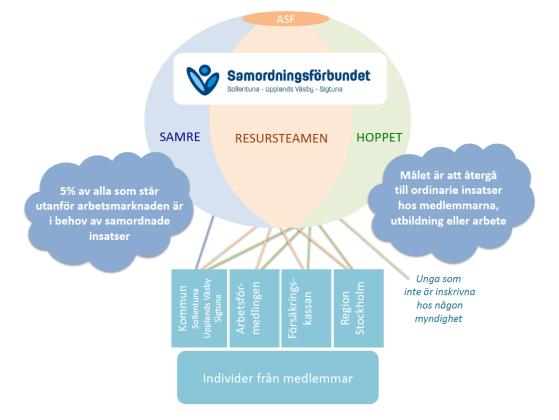 Den här modellen beskriver hur Samordningsförbundet arbetar.