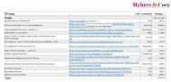 Med Myhres & Coeys Material & Prislista får du snabbt en överblick över kostnader och länk till valt inredning.