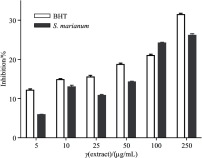 Assessment of the Antioxidant Activity of Silybum marianum Seed Extract and Its Protective Effect against DNA Oxidation, Protein Damage and Lipid Peroxidation.