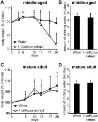 Continuous intake of the Chaga mushroom (Inonotus obliquus) aqueous extract suppresses cancer progression and maintains body temperature in mice.