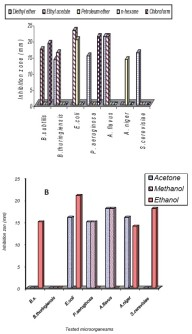 Production and characterization of antimicrobial active substance from Spirulina platensis .  Antimicrobial activities of different solvents extracts of Spirulina platensis (A). water immiscible solvents (B). water miscible solvents Mostafa M. El-Sheekh, et al. Iran J Microbiol. 2014 Apr;6(2):112-119.