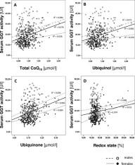 Ubiquinol reduces gamma glutamyltransferase as a marker of oxidative stress in humans.  Relationship between total CoQ 10 (A), ubiquinol (B), ubiquinone (C) and CoQ 10 redox state (D) and serum GGT activity. Simone Onur, et al. BMC Res Notes. 2014;7:427-427