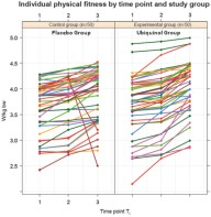 Ubiquinol supplementation enhances peak power production in trained athletes: a double-blind, placebo controlled study.  Individual physical fitness by time point and study group. Individual performance output measured in W/kg bw at time points T1, T2 and T3, stratified by placebo group (Control group) and Ubiquinol group (Experimental group). Dietmar Alf, et al. J Int Soc Sports Nutr. 2013;10:24-24