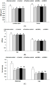 Combination of Aronia, Red Ginseng, Shiitake Mushroom and Nattokinase Potentiated Insulin Secretion and Reduced Insulin Resistance with Improving Gut Microbiome Dysbiosis in Insulin Deficient Type 2 Diabetic Rats.