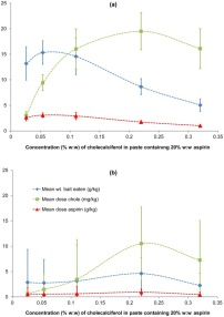 Effect of cholecalciferol on possums' consumption of paste with 20% aspirin.. From: Combining Aspirin with Cholecalciferol (Vitamin D3) – A Potential New Tool for Controlling Possum Populations.