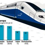 Järnväg i Europa.