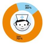 Sökande till vårdutbildning