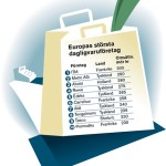 Europas största dagligvaruhandlare
