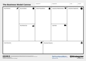 DoYourHomeWork använder enbart vedertagna modeller och verktyg i våra Business Model Innovation Canvas workshops