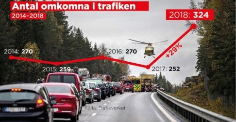 Ingela Landström/TT Under 2018 skedde en kraftig ökning i antalet dödsolyckor i trafiken.
