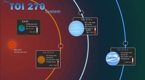 Nasa/TT Nasa har upptäckt ett nytt solsystem, inte långt från vårt eget.